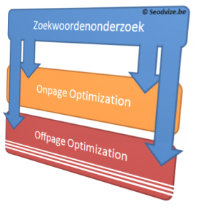 positionering SEO en linkbuilding