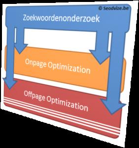 positionering SEO en linkbuilding